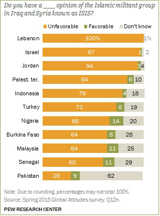pew-poll-63-mil-to-287-million-isis-supporters-in-just-11-countries